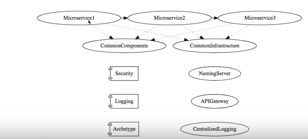 Asynchronous communication with queues and microservices - A