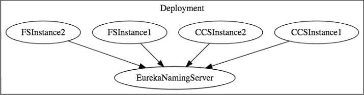 Basic Microservice Architecture Auto Scaling