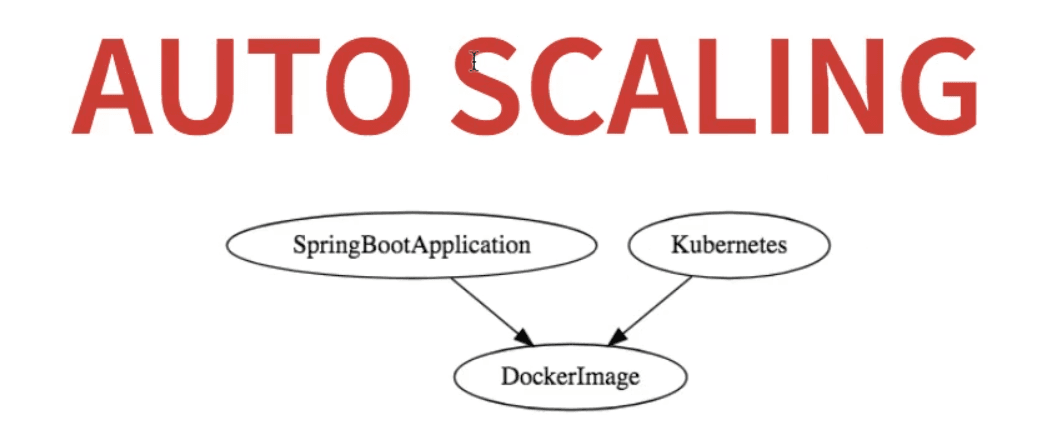 Auto scaling microservices