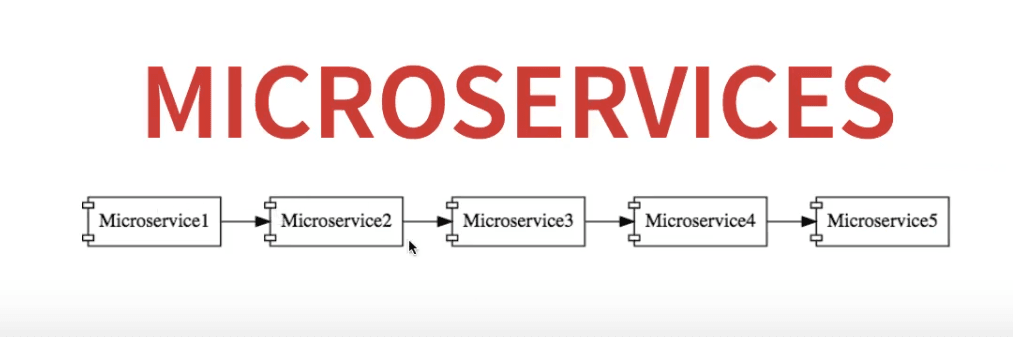 Basic microservices communication