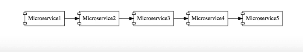 Basic Microservices Architecture