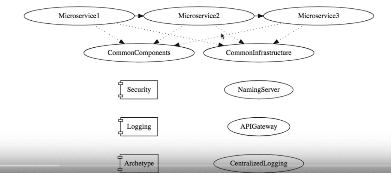 Microservices Architectures: Event Driven Approach - DZone Microservices