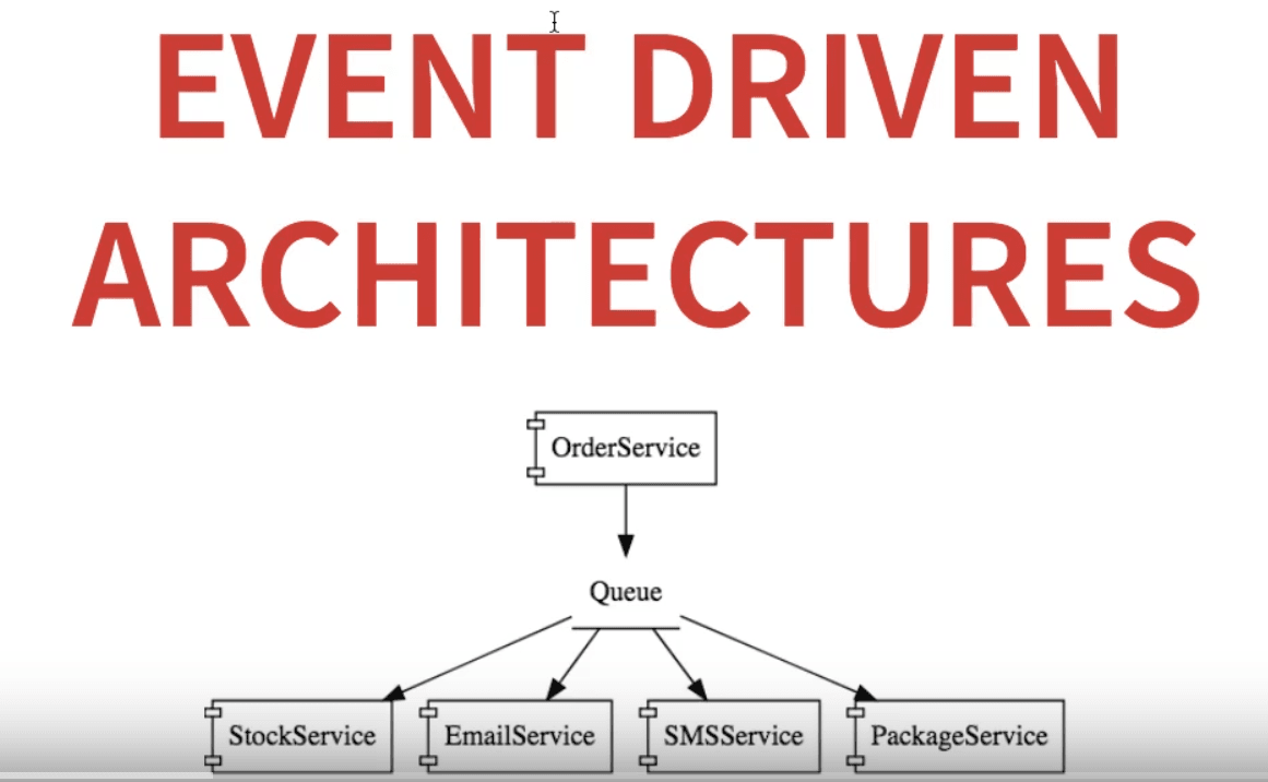 Microservices Architectures - Event Driven Approach – Spring