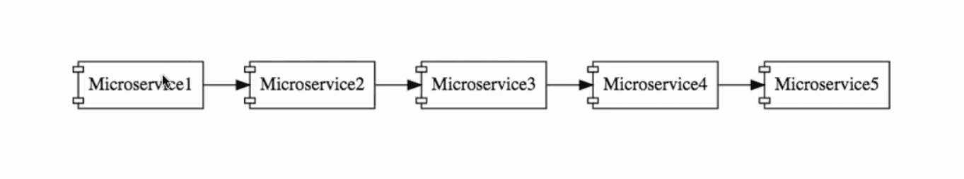 Basic Microservice Architecture