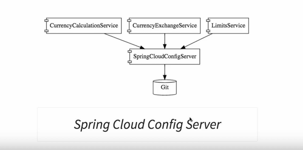 Microservice Architectures - Introduction to Spring Cloud – Spring