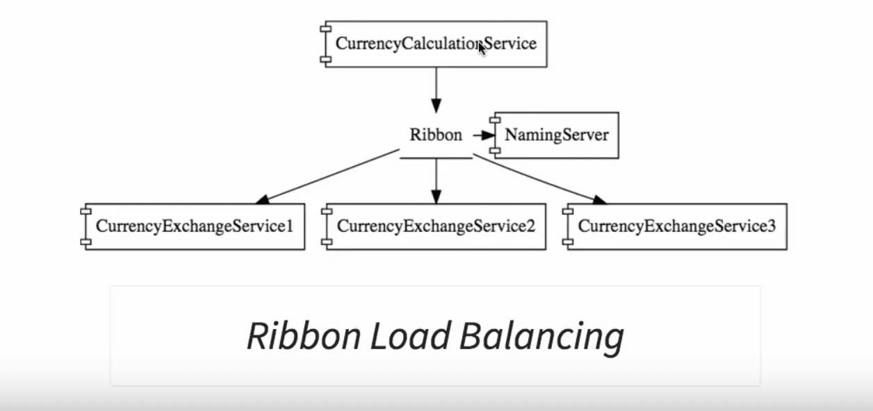 Ribbon Load Balancing