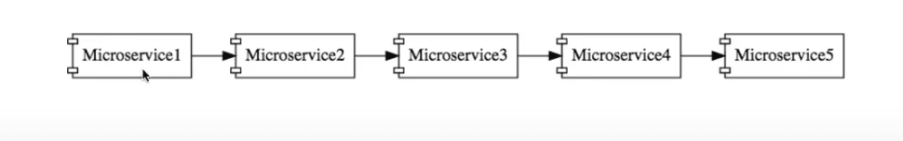 Basic Mircoservices Architecture