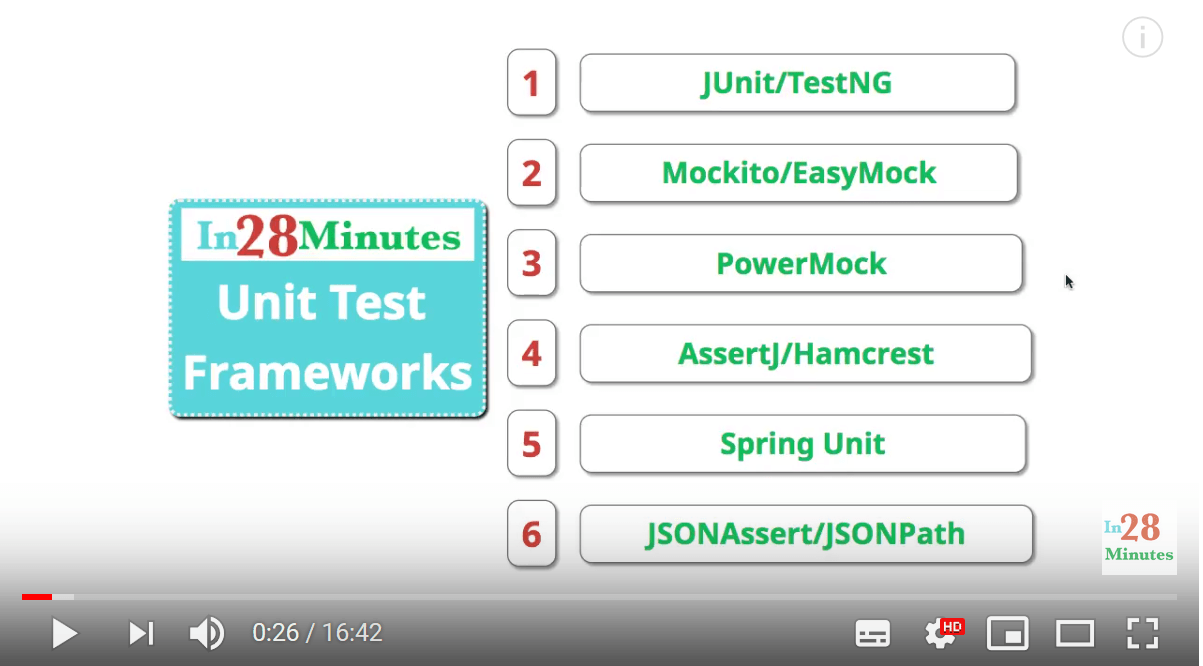 Best Java Unit Testing Frameworks - With Examples of JUnit