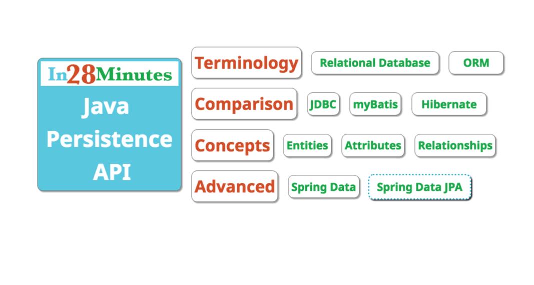 Introduction To Jpa And Hibernate Using Spring Boot Data Jpa