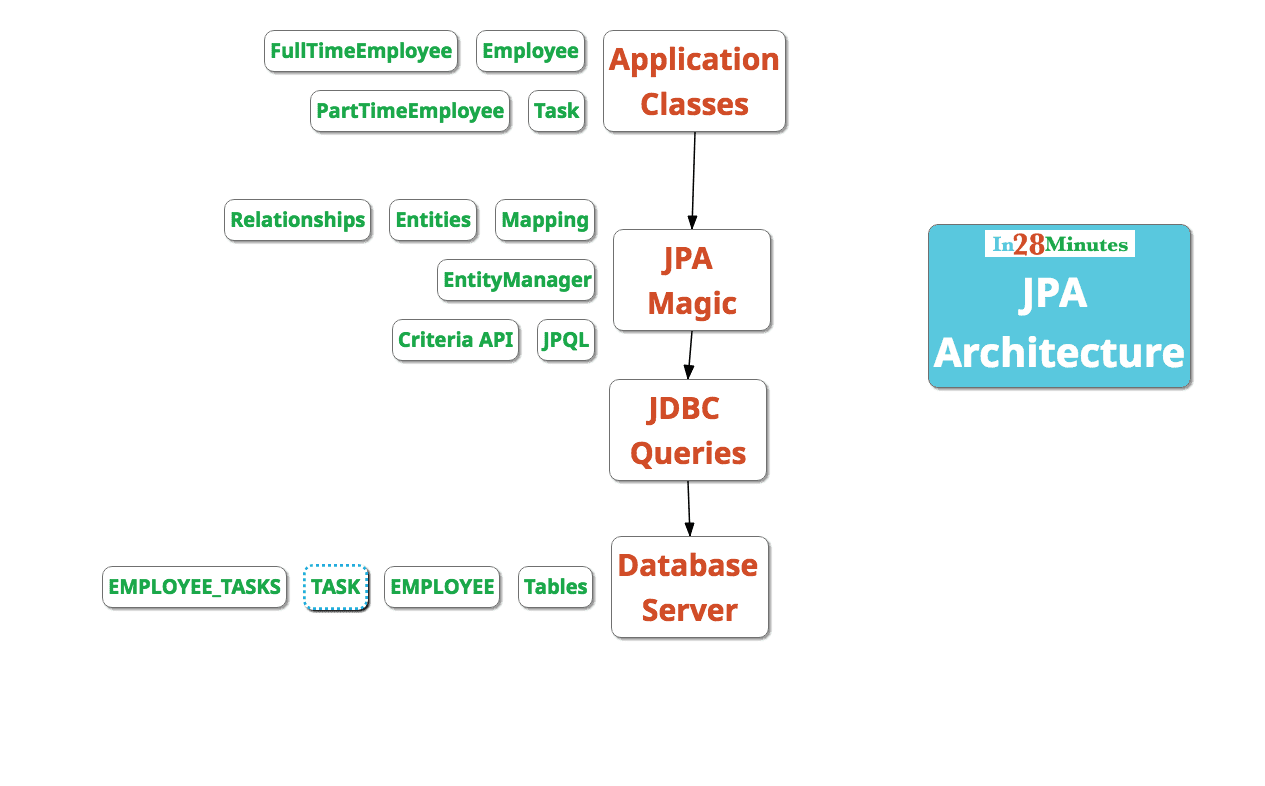 Introduction to JPA and Hibernate using Spring Boot Data Jpa