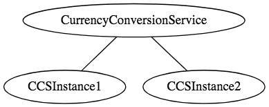 Microservices with Spring Boot - Part 1 - Getting Started – Spring