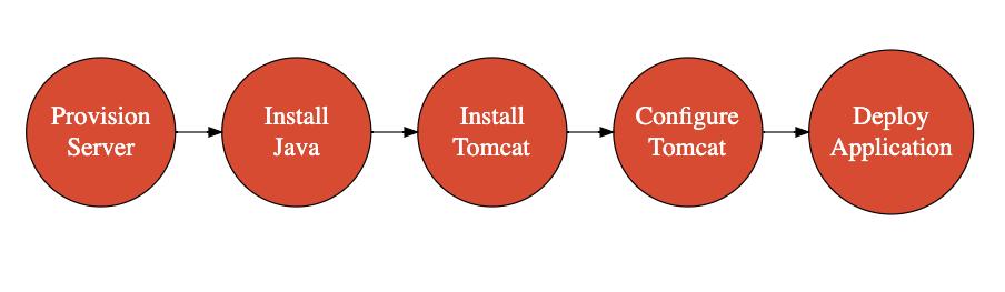 DevOps and IaC — manual