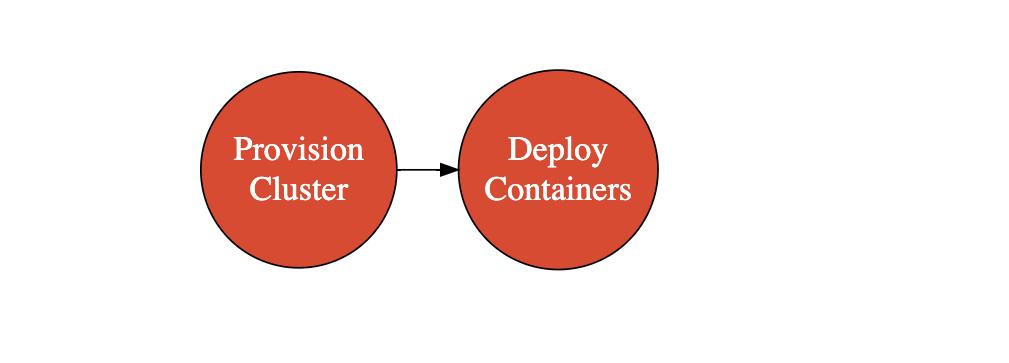 DevOps with Docker and Kubernetes