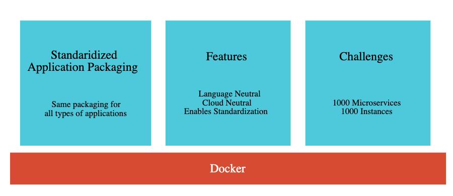 Docker DevOps