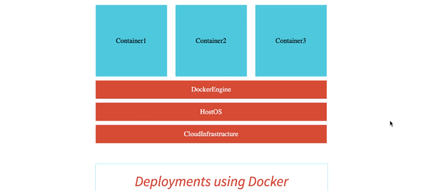 Deployments with Docker