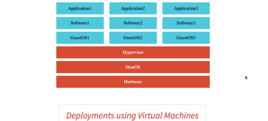 Deployments with virtual machines